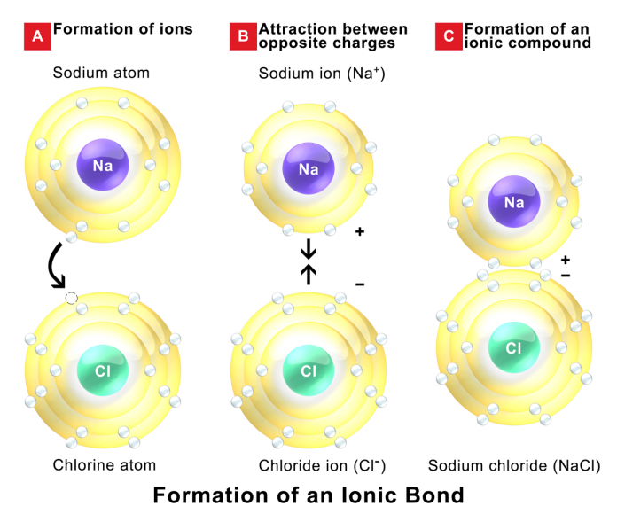Chemical Bond Ionic Bond Covalent Bond Example Types Of